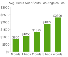 Graph of average rent prices for South Los Angeles Los Angeles