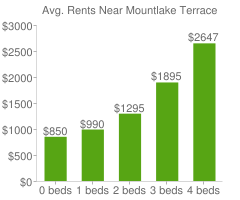 Graph of average rent prices for Mountlake Terrace