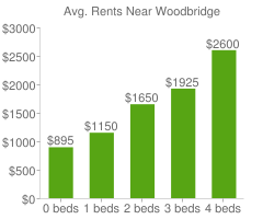 Graph of average rent prices for Woodbridge