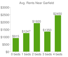 Graph of average rent prices for Garfield