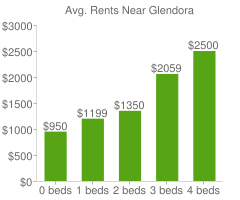 Graph of average rent prices for Glendora