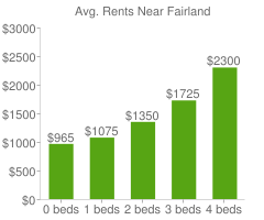 Graph of average rent prices for Fairland