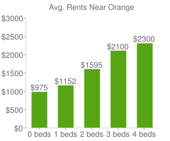 Graph of average rent prices for Orange