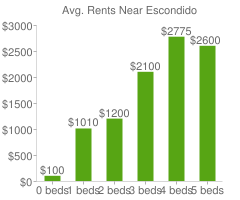Graph of average rent prices for Escondido