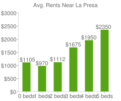 Graph of average rent prices for La Presa