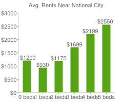 Graph of average rent prices for National City