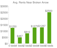 Graph of average rent prices for Broken Arrow