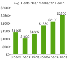 Graph of average rent prices for Manhattan Beach