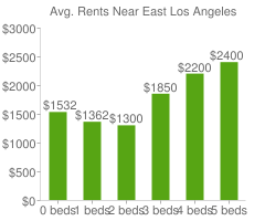 Graph of average rent prices for East Los Angeles