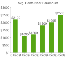 Graph of average rent prices for Paramount