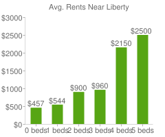 Graph of average rent prices for Liberty