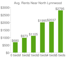 Graph of average rent prices for North Lynnwood
