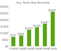 Graph of average rent prices for Burnsville