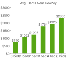 Graph of average rent prices for Downey