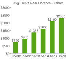 Graph of average rent prices for Florence-Graham