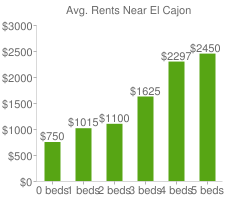 Graph of average rent prices for El Cajon