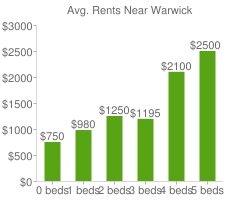 Graph of average rent prices for Warwick