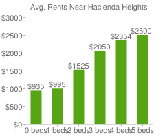 Graph of average rent prices for Hacienda Heights