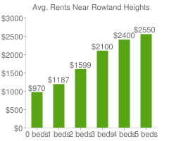 Graph of average rent prices for Rowland Heights