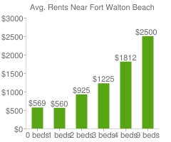 Graph of average rent prices for Fort Walton Beach
