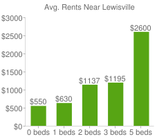 Graph of average rent prices for Lewisville