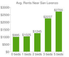 Graph of average rent prices for San Lorenzo