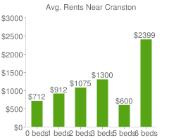 Graph of average rent prices for Cranston