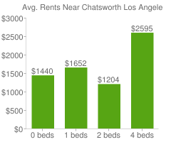Graph of average rent prices for Chatsworth Los Angeles