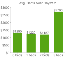 Graph of average rent prices for Hayward