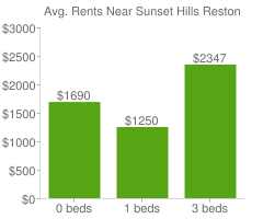 Graph of average rent prices for Sunset Hills Reston