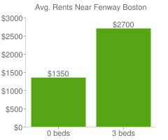 Graph of average rent prices for Fenway Boston