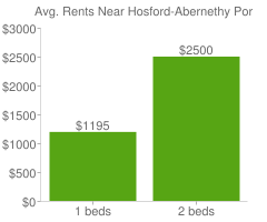Graph of average rent prices for Hosford-Abernethy Portland
