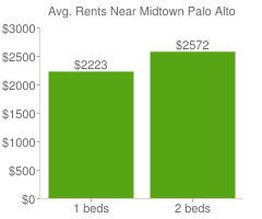 Graph of average rent prices for Midtown Palo Alto
