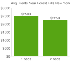 Graph of average rent prices for Forest Hills New York