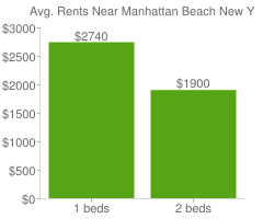 Graph of average rent prices for Manhattan Beach New York