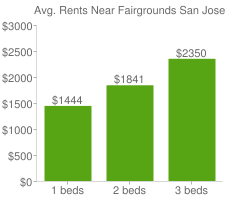 Graph of average rent prices for Fairgrounds San Jose