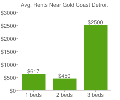 Graph of average rent prices for Gold Coast Detroit