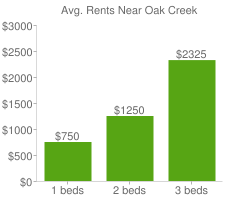 Graph of average rent prices for Oak Creek