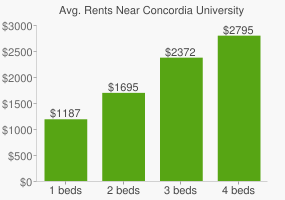 Graph of average rent prices for Concordia University