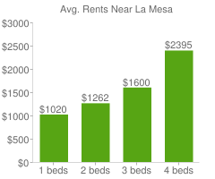 Graph of average rent prices for La Mesa