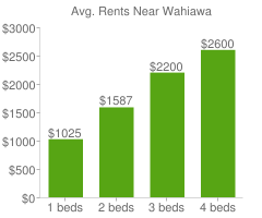 Graph of average rent prices for Wahiawa