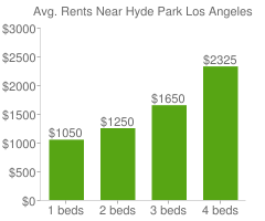 Graph of average rent prices for Hyde Park Los Angeles