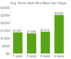 Graph of average rent prices for Mira Mesa San Diego