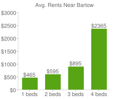 Graph of average rent prices for Bartow