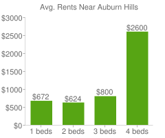 Graph of average rent prices for Auburn Hills