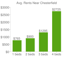 Graph of average rent prices for Chesterfield