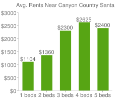 Graph of average rent prices for Canyon Country Santa Clarita