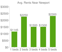 Graph of average rent prices for Newport