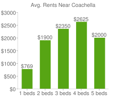 Graph of average rent prices for Coachella