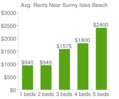 Graph of average rent prices for Sunny Isles Beach